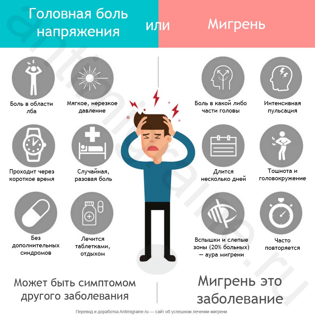 Мигрень или головная боль напряжения?